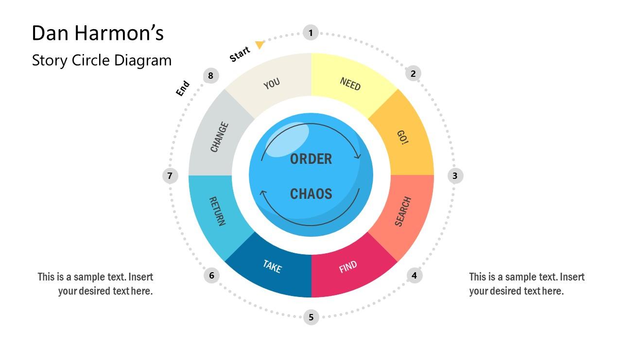 Presentation of Dan Harmon Plot Cycle