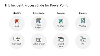 Presentation of 4 Phases in ITIL Incident Management