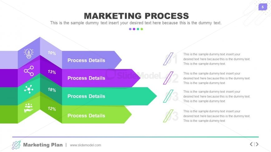 Presentation of Market Process List