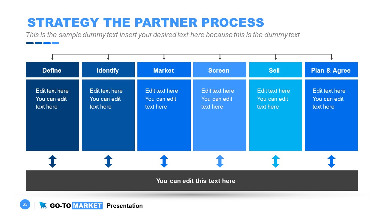 Hierarchy Diagram for Partners Strategy
