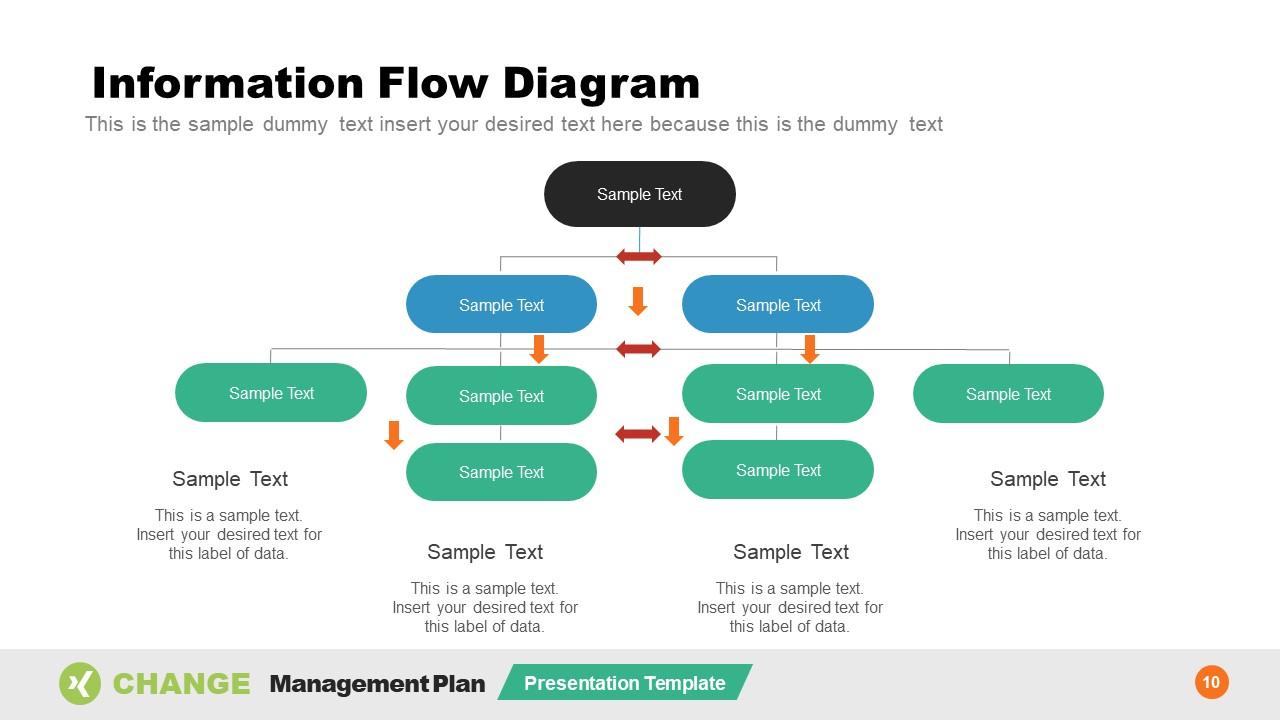 Communication Planning PowerPoint Flowchart