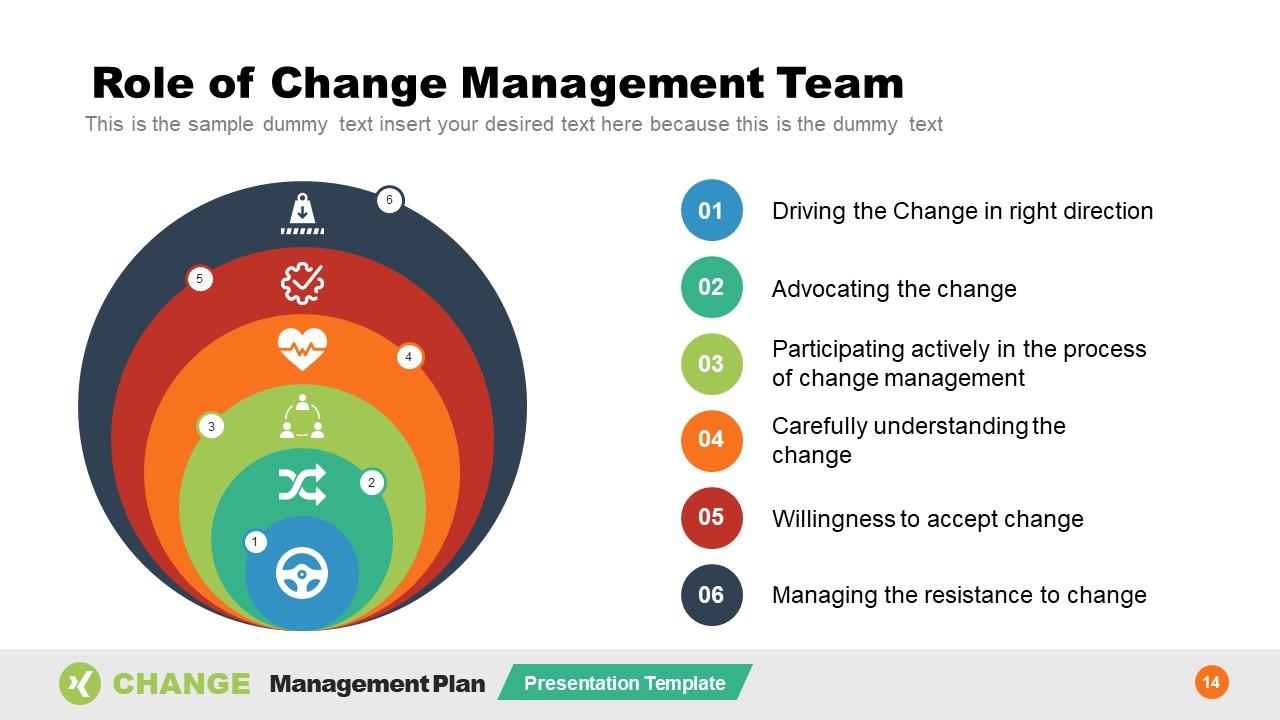 Templates of Change Management Team Roles
