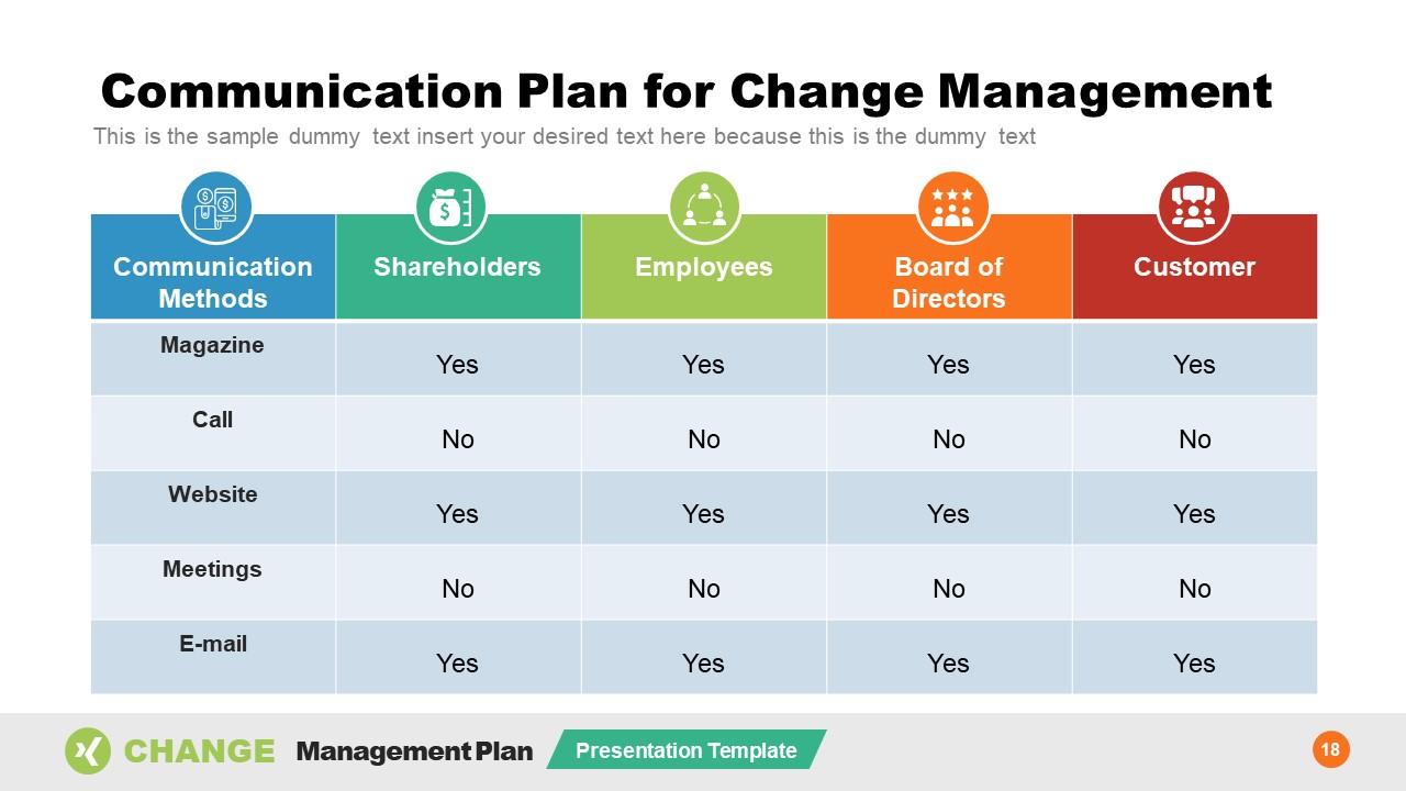 Organizational Change Management Plan for Communication