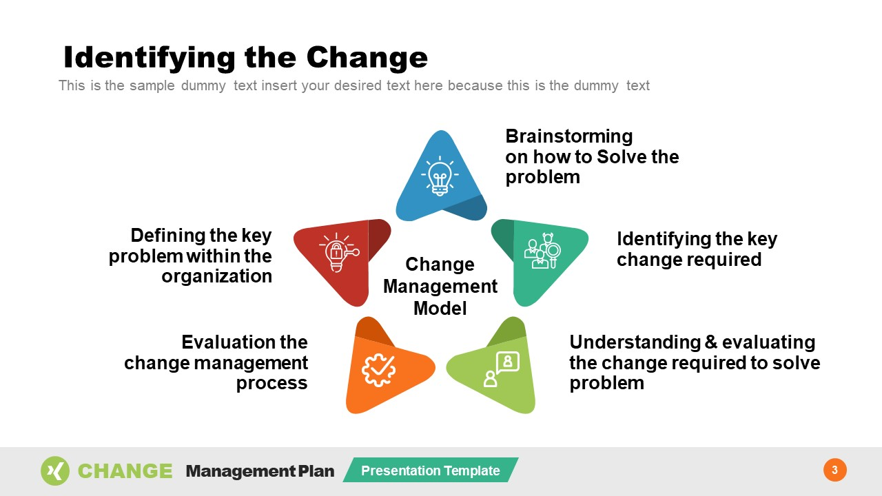 Change Management Model PowerPoint