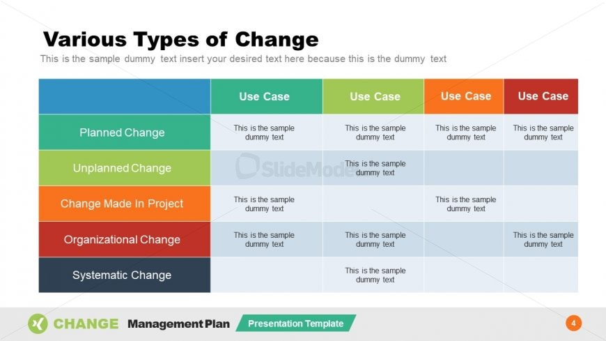 Templates of Organizational Change Types