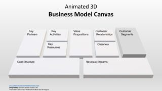 Template of Business Model Canvas 3D