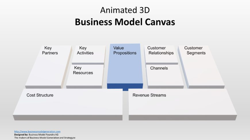 Presentation Canvas Value Proposition