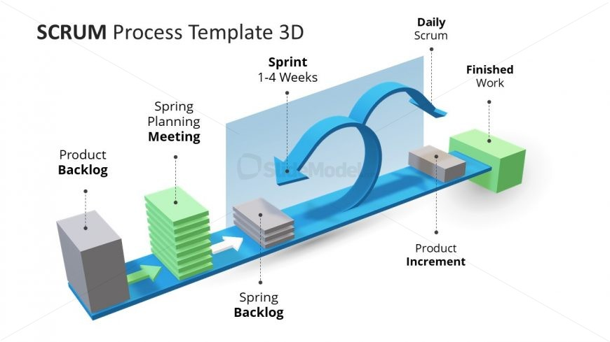 Scrum Process Layout Design