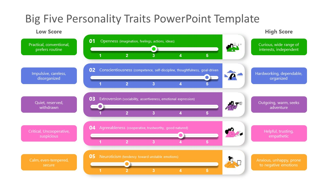 PowerPoint 5 Scales of Big Five Personality Ranking