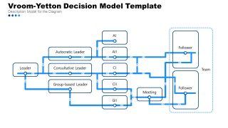 Decision Tree Diagram for Vroom-Yetton PPT