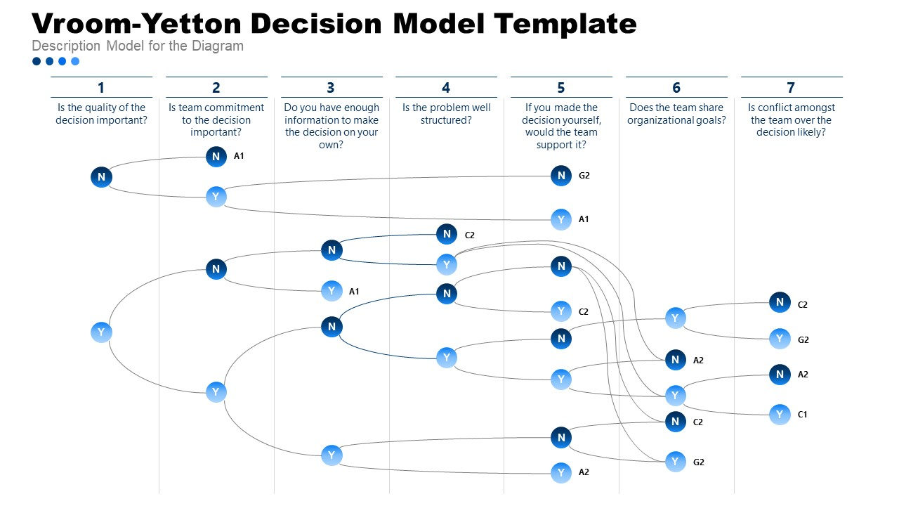 Presentation of Corporate Decision Making in Vroom-Yetton Model