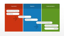 Design Thinking Table Diagram for PowerPoint