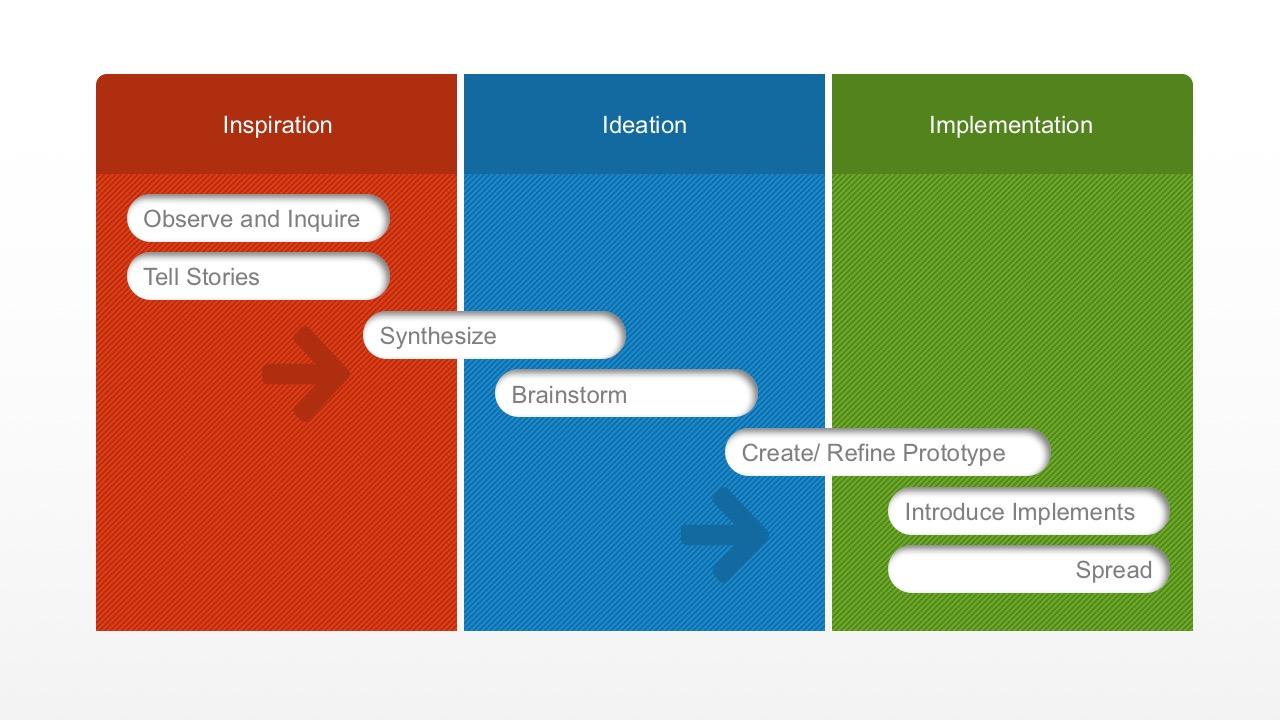 Design Thinking Corporate Presentation Slides