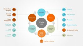 Design Thinking Circle Diagram Infographics