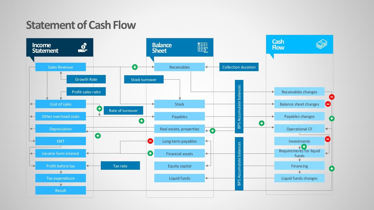 statement cash flows powerpoint diagrams