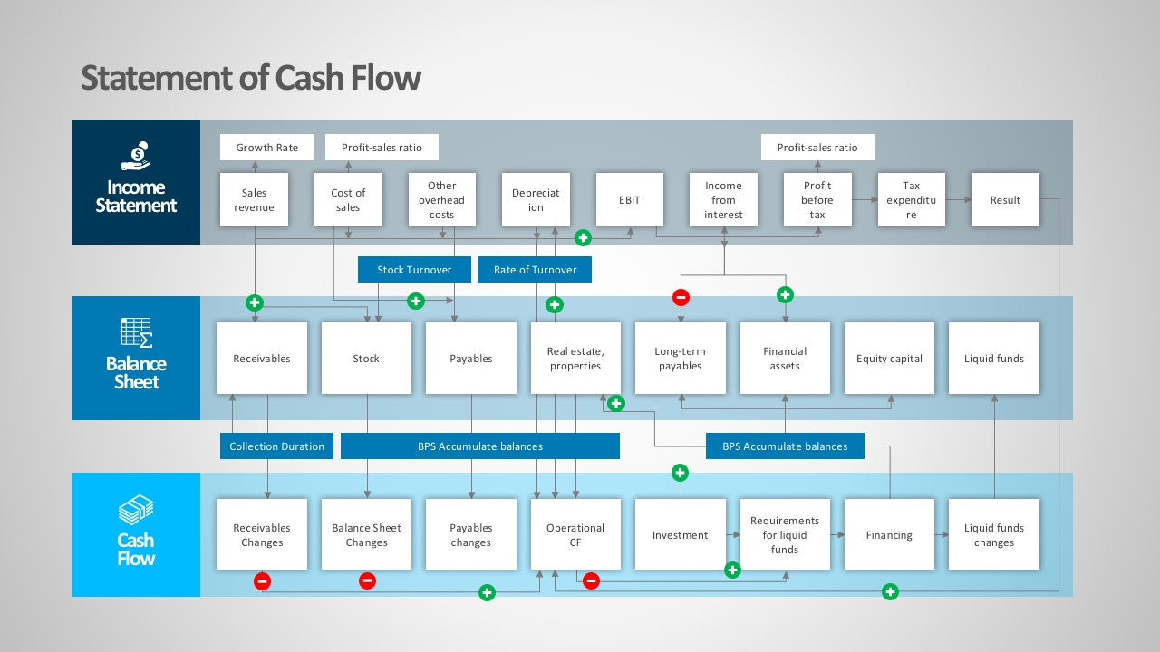 4 Areas Of Business Financial Cash Flow PowerPoint; Company Balance Sheet  PowerPoint Diagrams; Financial Statement Busines PowerPoint Templates ...