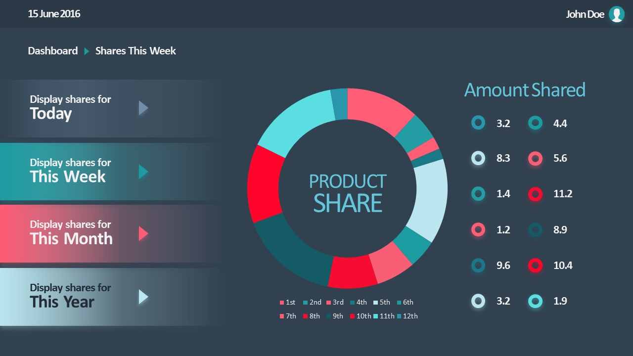Data driven product donut chart sales dashboard slidemodel ccuart Gallery