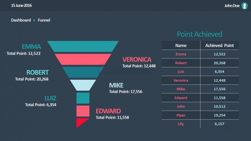 PPT Sales Funnel Chart
