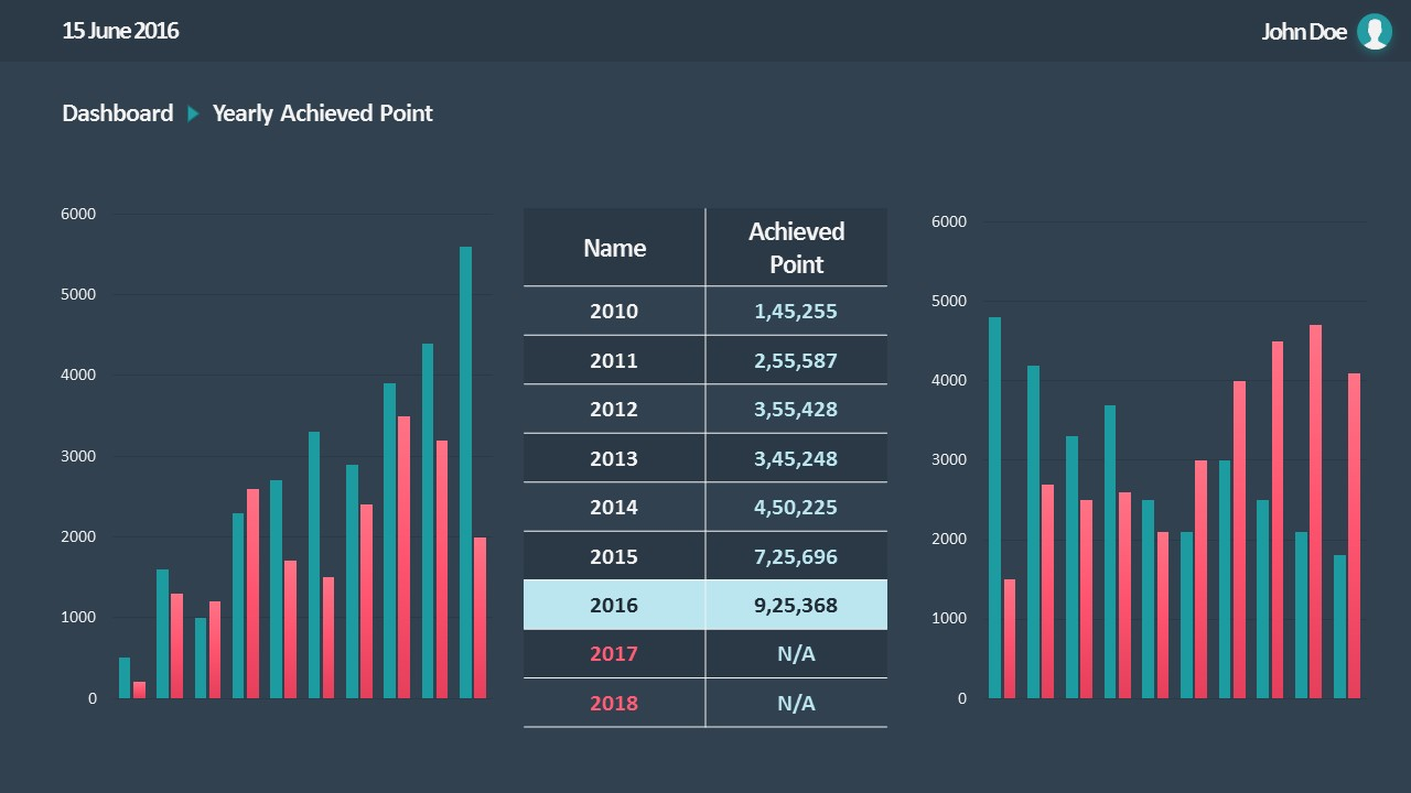 Yoy column charts sales visualizations powerpoint slidemodel alramifo Images