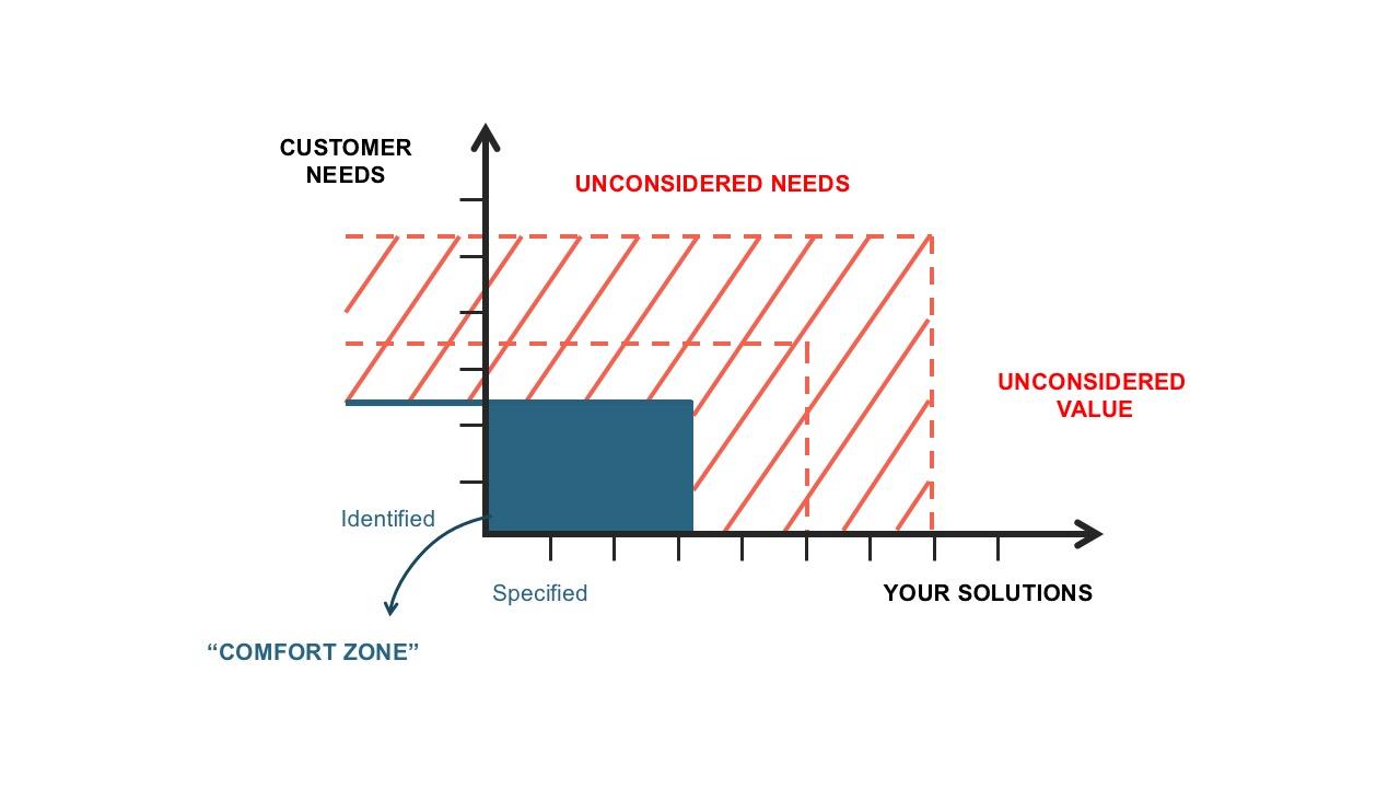 market gap opportunity template, Modern powerpoint