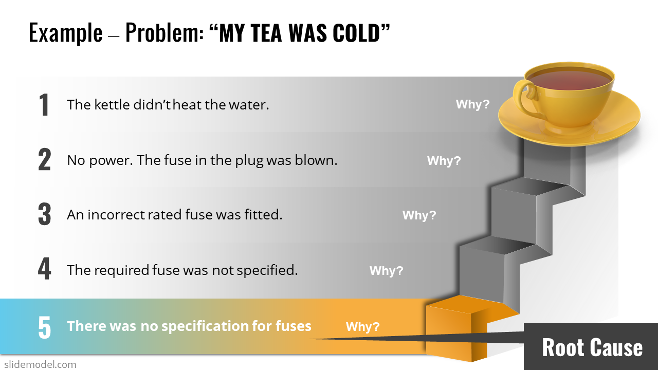Practical 5 Whys Example in PowerPoint - Cold Tea Resolution