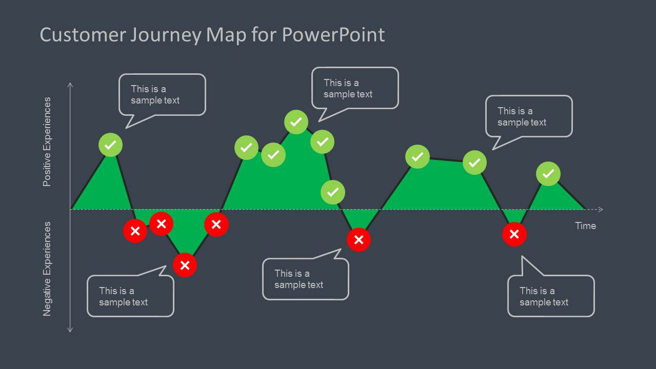 Customer Journey Map Diagram For Powerpoint