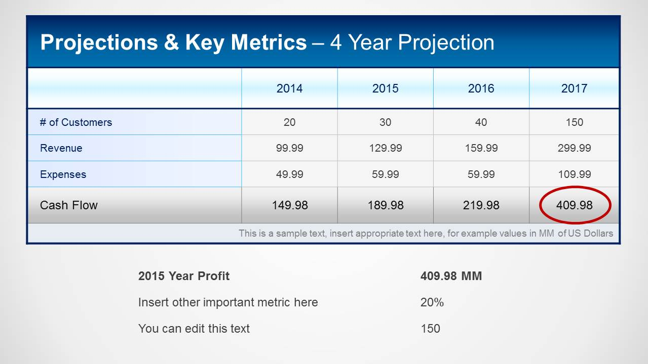 Financial Projections Key Metrics Template For PowerPoint SlideModel - 3 year financial projection template