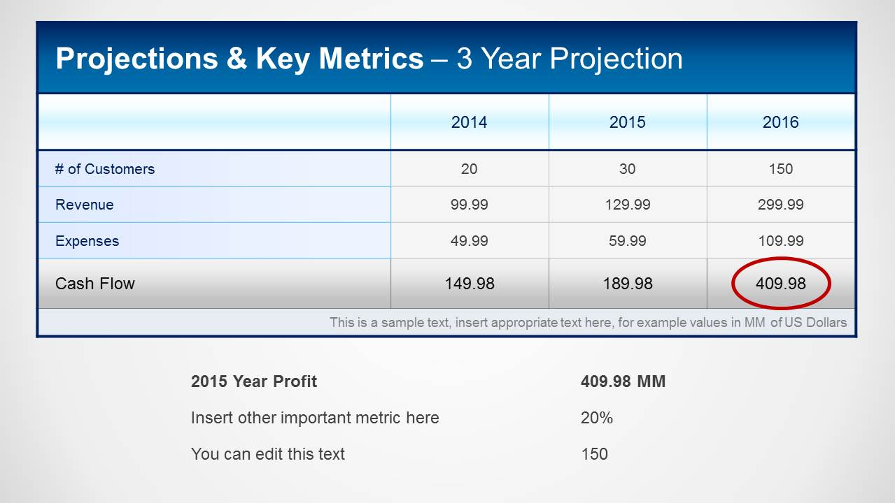 financial projections  u0026 key metrics template for