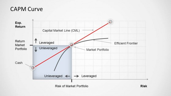 capital asset pricing model Capital asset pricing model (capm) is one of the approaches utilized to assess cost of equity in this article we covered the applications and formula of capm.