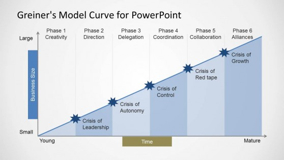 Greiner's Curve PPT slide design with phases