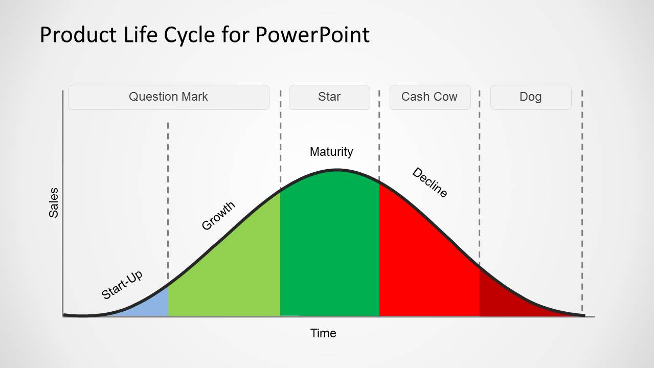 Product Life Cycle Template for PowerPoint - SlideModel