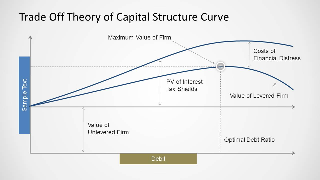analyse the development of capital structuring theory Net income theory according to this theory, the cost of debt is recognized as cheaper source of financing than equity capital the more use of debt in the capital structure lowers the total cost of capital.