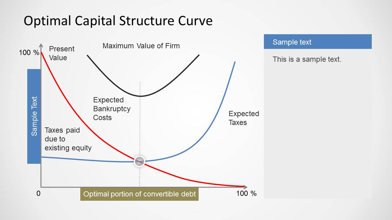 what is capital structure Capital structure - definition from morningstar : refers to the way in which a  company is financed by investors the basic financing choice is between equity.
