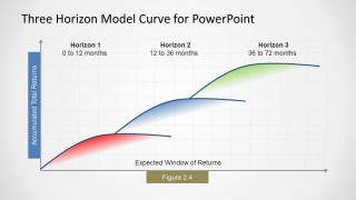 3 Horizon Model Curve for PowerPoint
