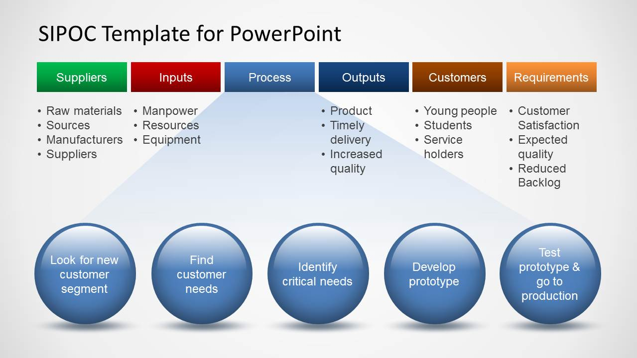 what is a template in powerpoint - sipoc template for powerpoint slidemodel