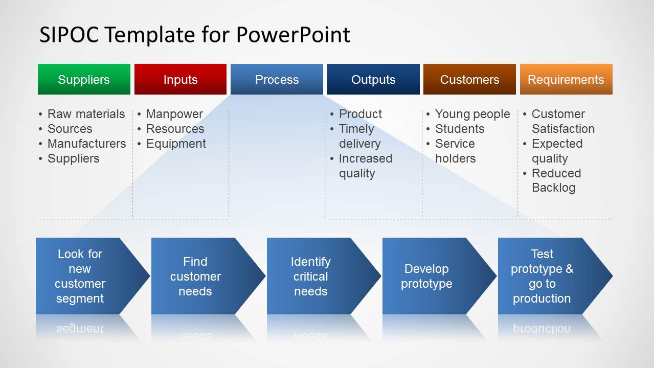 Sipoc Process Map Diagram Design For Powerpoint Slidemodel