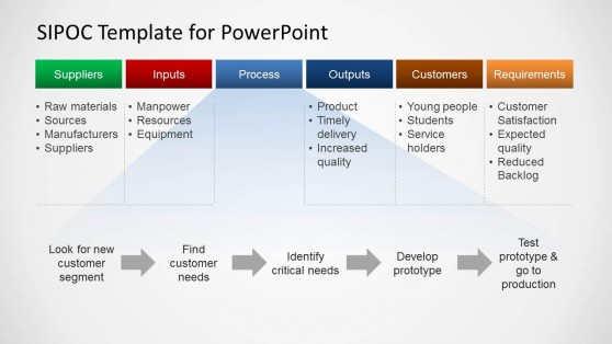 SIPOC Process Diagram for PowerPoint