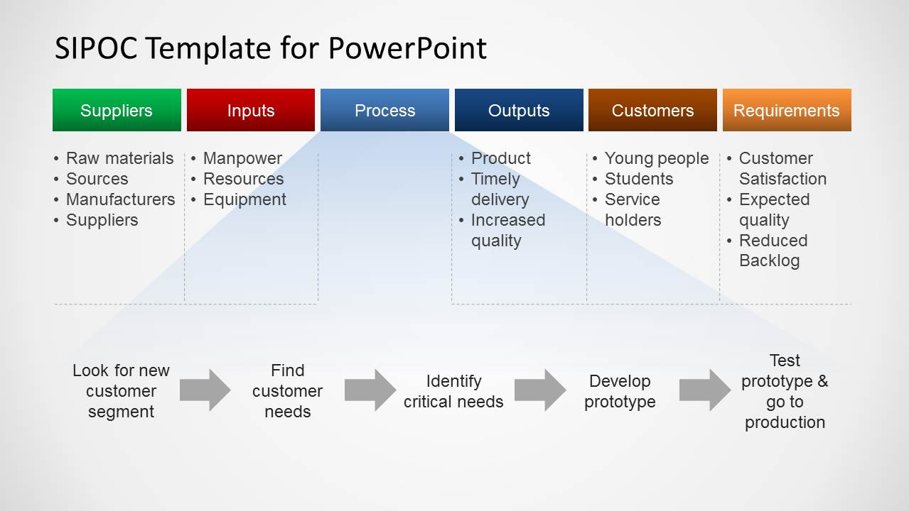 Sipoc Template | Sipoc Template For Powerpoint Slidemodel