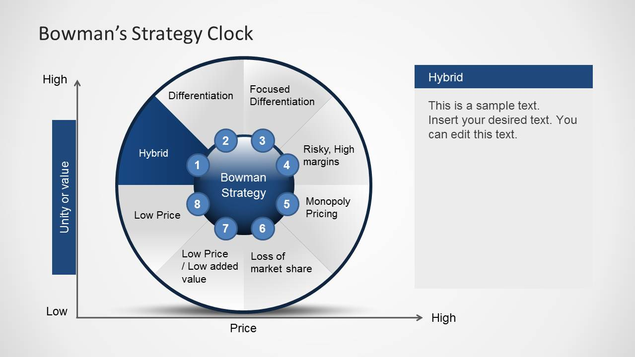 bowmans strategy clock Bowman's strategy clock is a model developed by cliff bowman and david faulkner the model looks at options for strategic positioning of a product to ensure the product has the most competitive position in the market.
