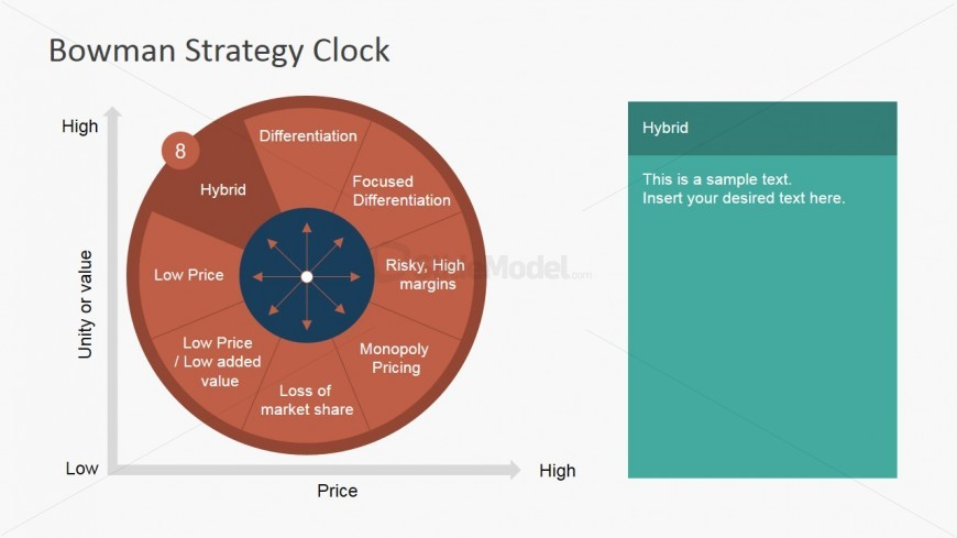 PowerPoint Bowman's Strategy Clock Hybrid