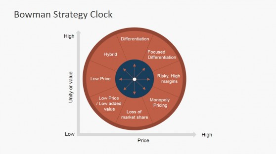 Flat Design Bowman's Strategy Clock PowerPoint Template