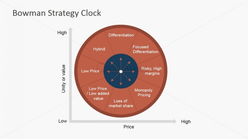 PowerPoint Diagram Bowman Strategy Clock