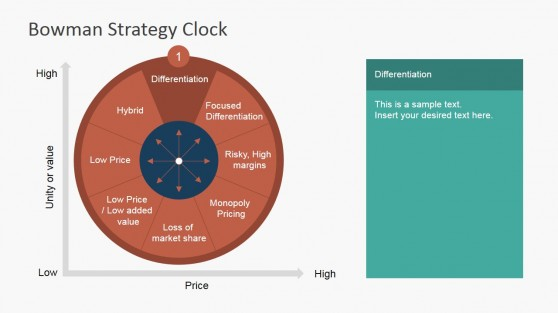 Differentiation - Strategy Clock Competitive Strategies