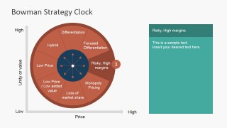 PowerPoint Strategy Clock Risky High Margins Slide
