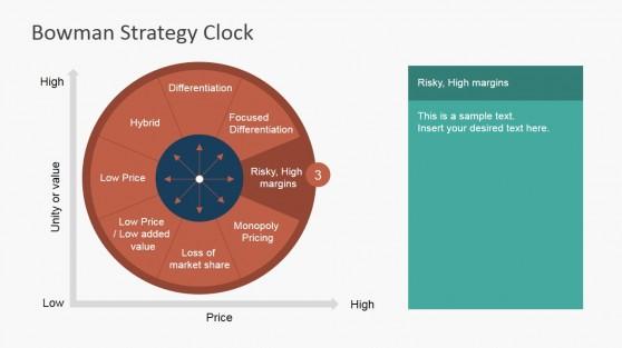 Risky High Margins Competitive Strategy Clock Segment