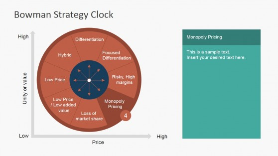 Monopoly Pricing Competitive Strategy for Business