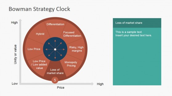 Loss of Market Share Competitive Strategy