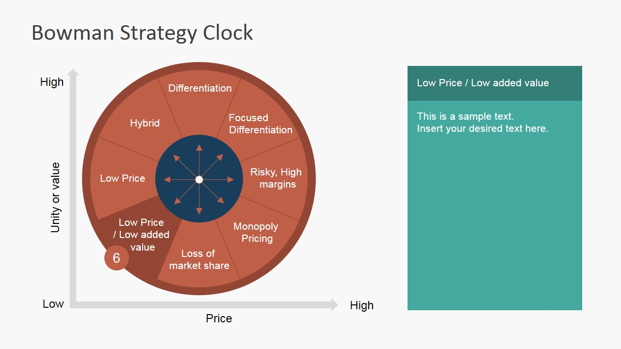 PowerPoint diagram of Low Price Strategy Clock Segment