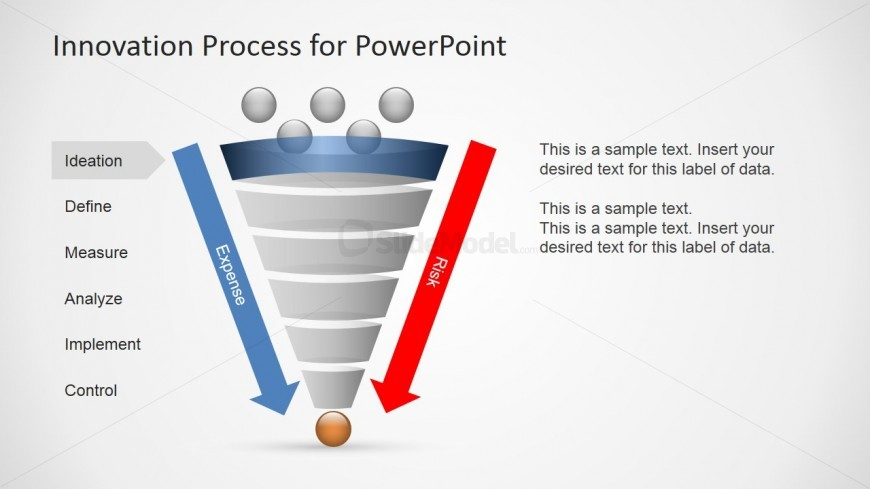 Vertical Funnel Design for Innovation (Risk & Expense)