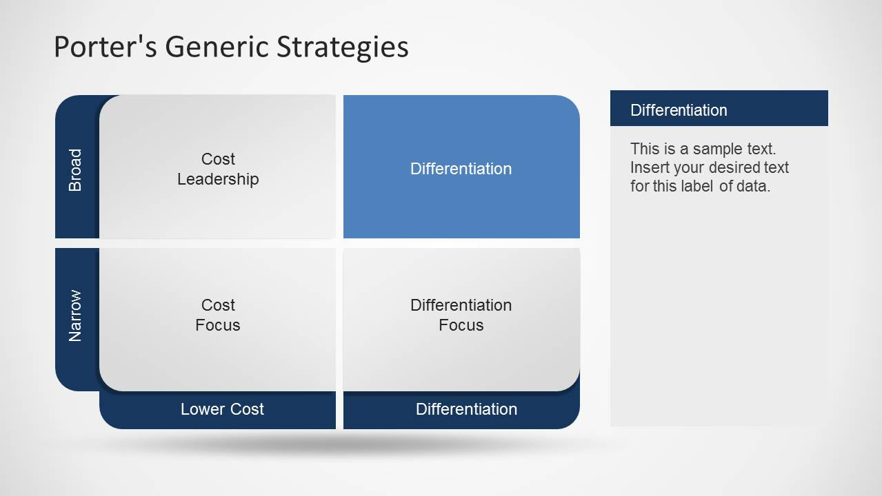 "differences between porters generic strategies and the strategy clock Business strategy from michael porter to blue strategy clock the ""greenish"" area porter's generic strategies with."